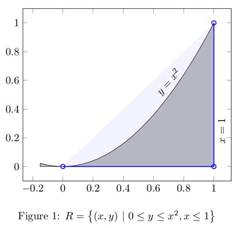 tikz pgf - Pgfplots: how to fill bounded area under a