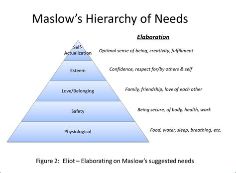 Leading IT: Leveraging Maslow's Hierarchy of Needs for IT