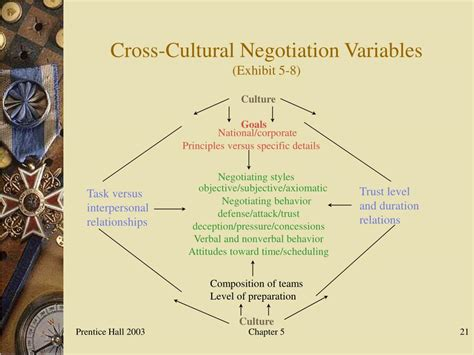 PPT - Cross-Cultural Negotiation and Decision Making