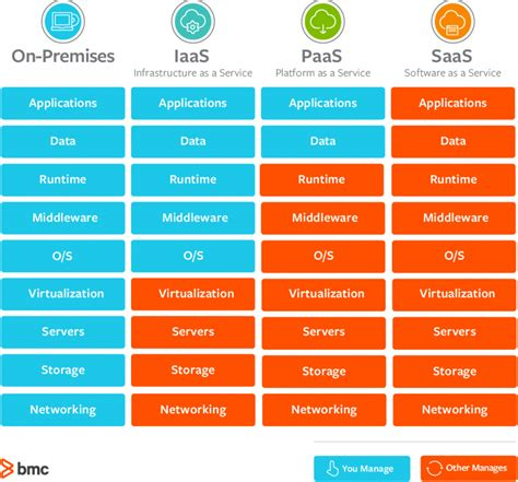 What is IaaS: Definition, examples, pros and cons | Snov