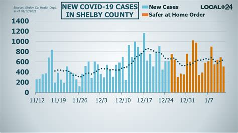 COVID-19 vaccinations begin again in Shelby County by