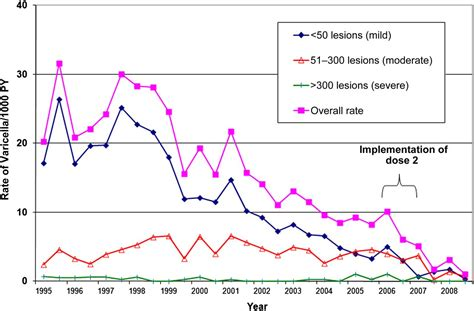 Long-term Effectiveness of Varicella Vaccine: A 14-Year
