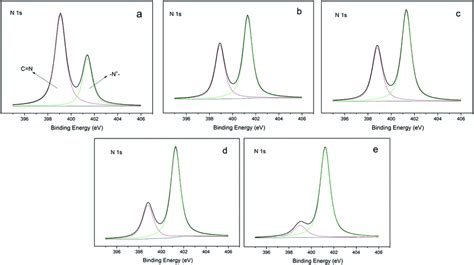 Preparation of highly efficient antibacterial polymeric